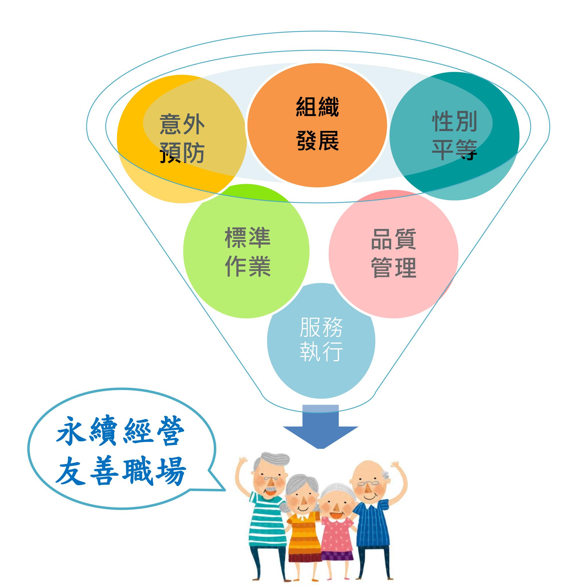 行政管理流程圖